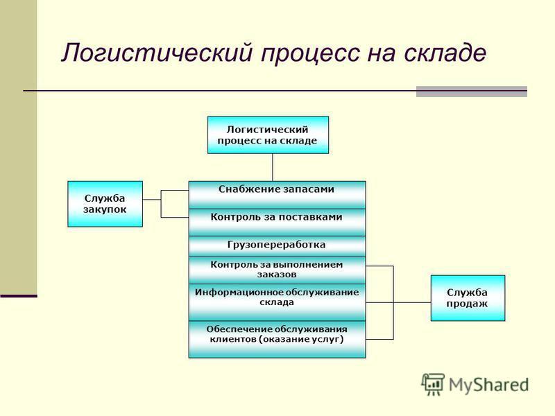 Логистический процесс на складе Снабжение запасами Контроль за поставками Грузопереработка Контроль за выполнением заказов Информационное обслуживание склада Обеспечение обслуживания клиентов (оказание услуг) Служба закупок Служба продаж