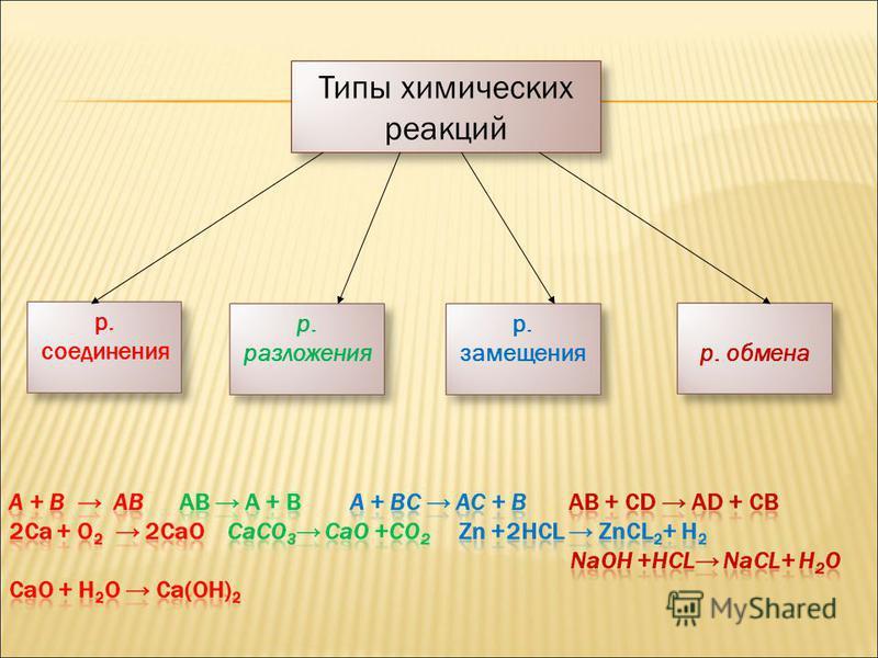 Типы химических реакций р. соединения р. разложения р. замещения р. обмена