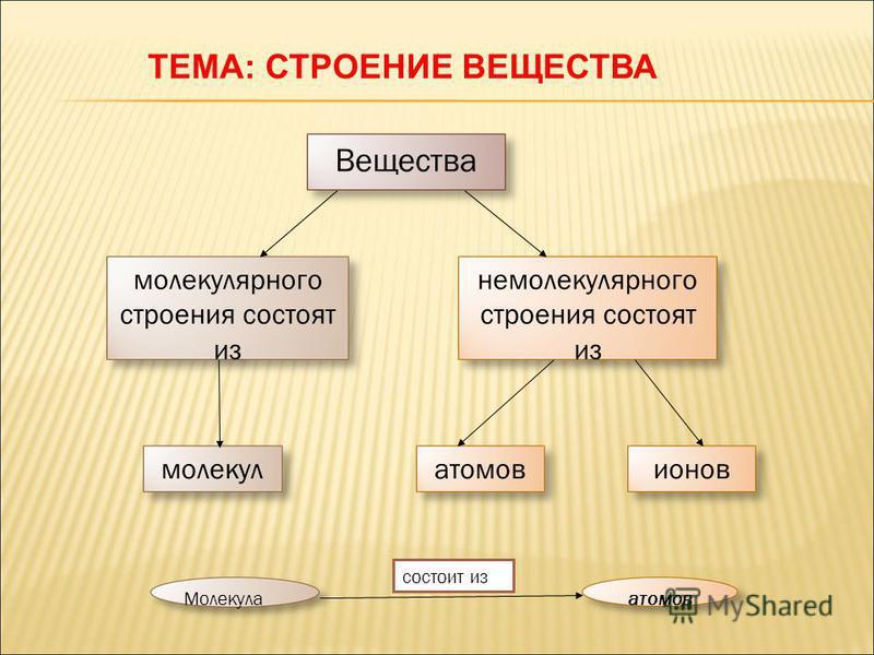 Вещества атомов немолекулярного строения состоят из молекул ионов молекулярного строения состоят из Молекулаатомов состоит из ТЕМА: СТРОЕНИЕ ВЕЩЕСТВА