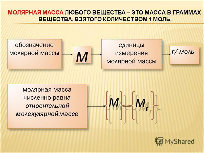 обозначение молярной массы М единицы измерения молярной массы г/ моль молярная масса численно равна относительной молекулярной массе М М МrМr МrМr МОЛЯРНАЯ МАССА ЛЮБОГО ВЕЩЕСТВА – ЭТО МАССА В ГРАММАХ ВЕЩЕСТВА, ВЗЯТОГО КОЛИЧЕСТВОМ 1 МОЛЬ.