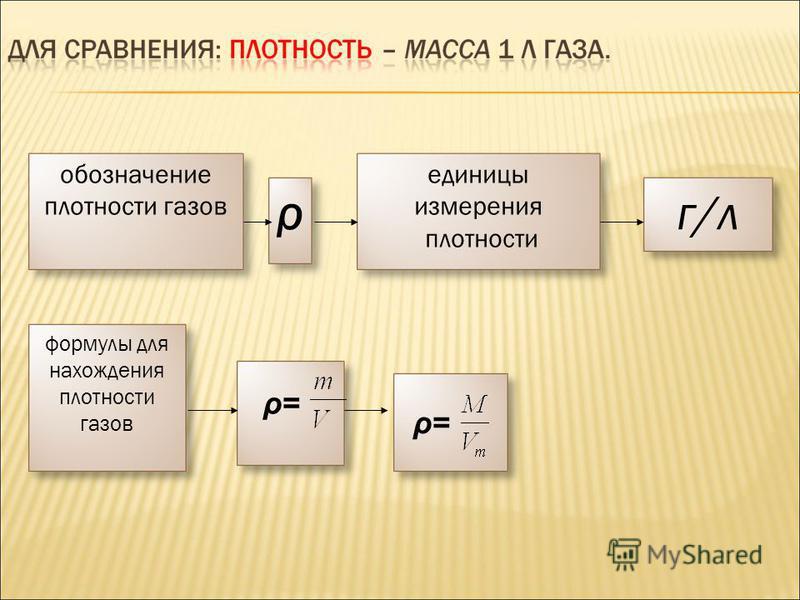 ρг/л обозначение плотности газов единицы измерения плотности формулы для нахождения плотности газов ρ=