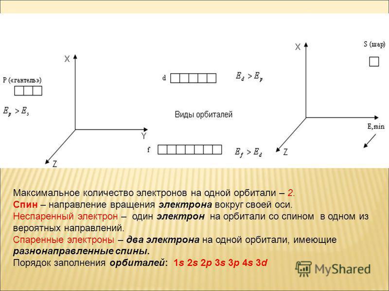 Максимальное количество электронов на одной орбитали – 2. Спин – направление вращения электрона вокруг своей оси. Неспаренный электрон – один электрон на орбитали со спином в одном из вероятных направлений. Спаренные электроны – два электрона на одно
