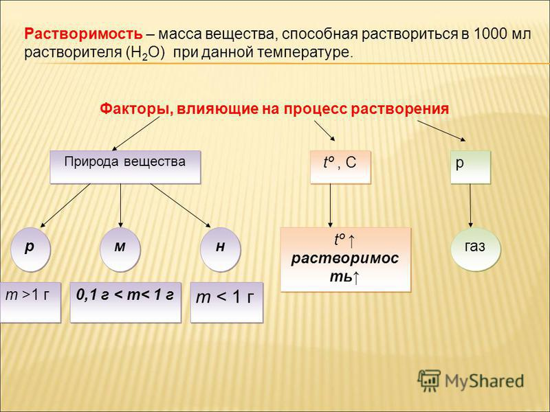 Природа вещества tº, C p p р р м м н н газ tº растворимос ть tº растворимос ть m < 1 г 0,1 г < m< 1 г m >1 г Факторы, влияющие на процесс растворения Растворимость – масса вещества, способная раствориться в 1000 мл растворителя (H 2 O) при данной тем