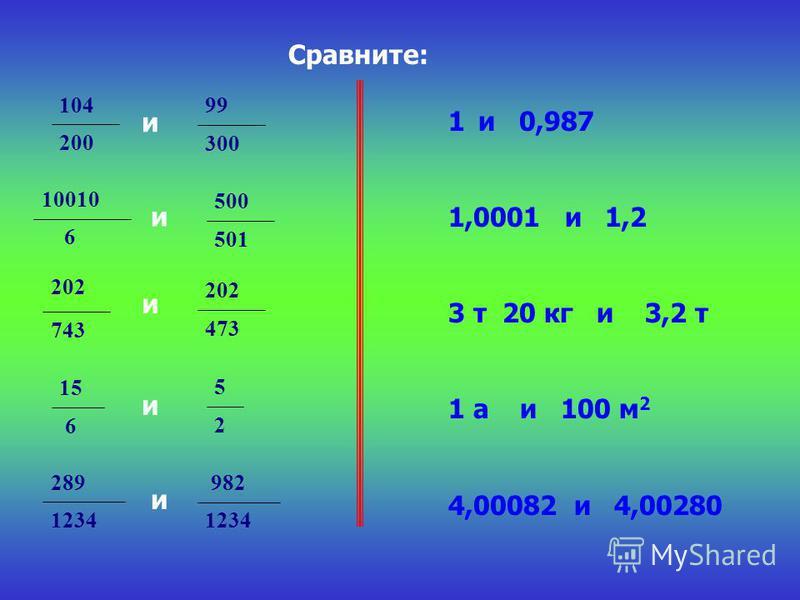 Сравните: 200 104 300 99 6 10010 501 500 743 202 473 202 6 15 2 5 1234 289 1234 982 и и и и и 1 и 0,987 1,0001 и 1,2 3 т 20 кг и 3,2 т 1 а и 100 м 2 4,00082 и 4,00280