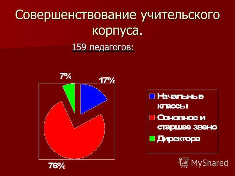 Совершенствование учительского корпуса. 159 педагогов: