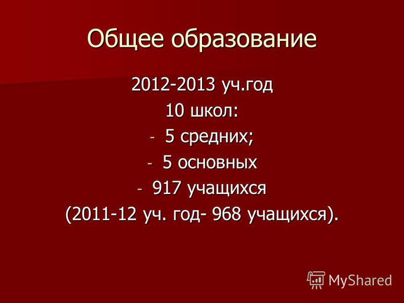 Общее образование 2012-2013 уч.год 10 школ: - 5 средних; - 5 основных - 917 учащихся (2011-12 уч. год- 968 учащихся).