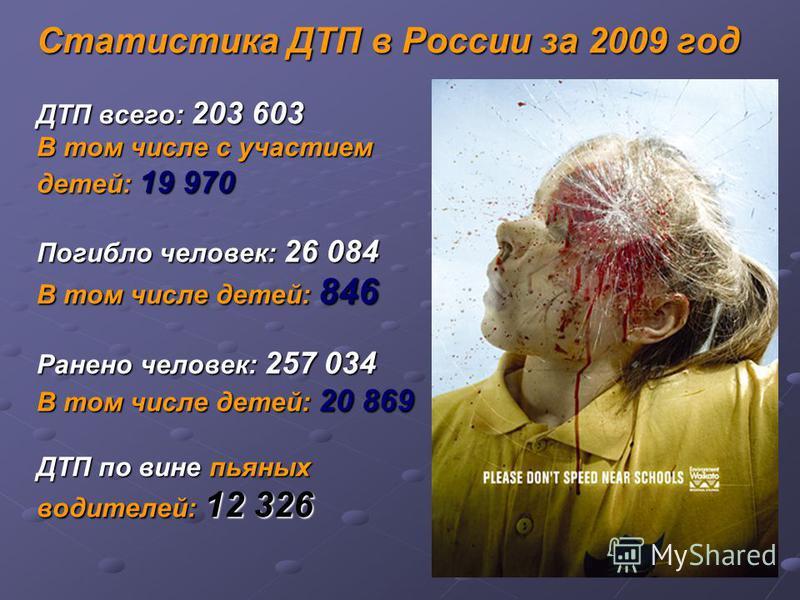 Статистика ДТП в России за 2009 год ДТП всего: 203 603 В том числе с участием детей: 19 970 Погибло человек: 26 084 В том числе детей: 846 Ранено человек: 257 034 В том числе детей: 20 869 ДТП по вине пьяных водителей: 12 326