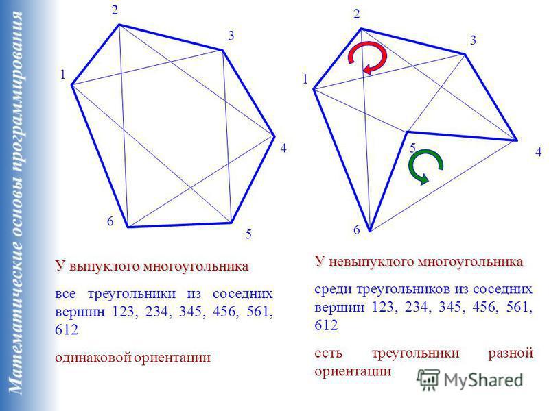 1 2 3 4 5 6 1 2 3 4 5 6 У выпуклого многоугольника все треугольники из соседних вершин 123, 234, 345, 456, 561, 612 одинаковой ориентации У невыпуклого многоугольника среди треугольников из соседних вершин 123, 234, 345, 456, 561, 612 есть треугольни