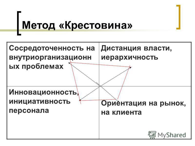 Метод «Крестовина» Сосредоточенность на внутриорганизационн ых проблемах Дистанция власти, иерархичность Инновационность, инициативность персонала Ориентация на рынок, на клиента