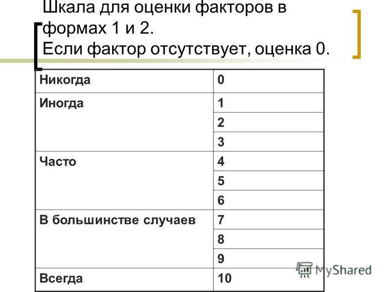 Шкала для оценки факторов в формах 1 и 2. Если фактор отсутствует, оценка 0. Никогда 0 Иногда 1 2 3 Часто 4 5 6 В большинстве случаев 7 8 9 Всегда 10