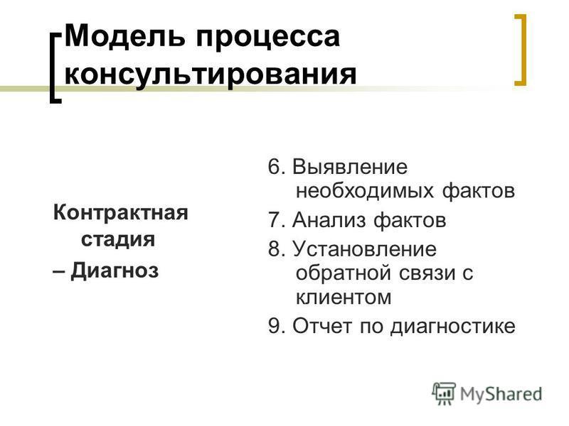 Модель процесса консультирования Контрактная стадия – Диагноз 6. Выявление необходимых фактов 7. Анализ фактов 8. Установление обратной связи с клиентом 9. Отчет по диагностике