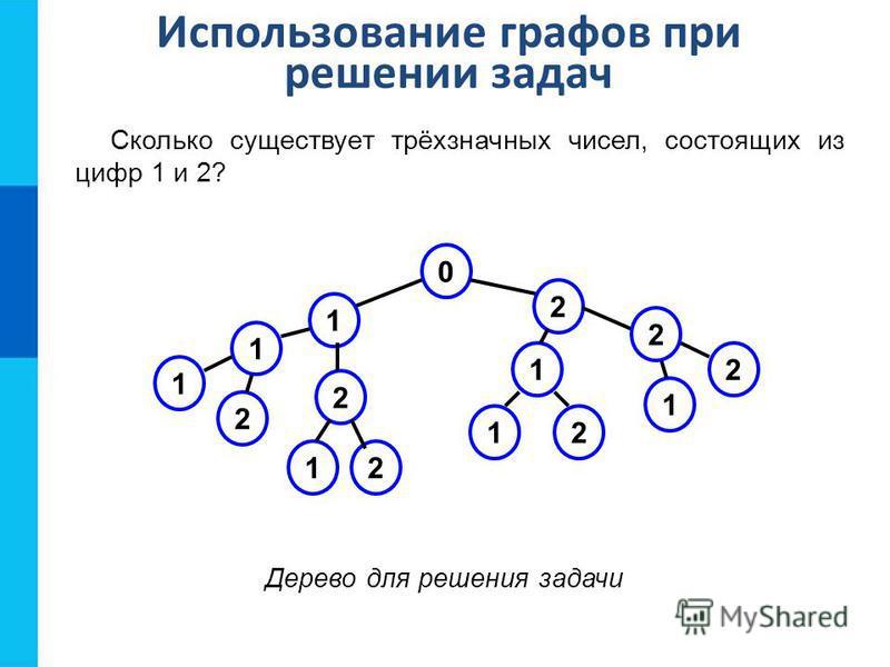 Дерево для решения задачи 0 1 2 2 2 2 21 1 1 1 2 1 1 2 Использование графов при решении задач Сколько существует трёхзначных чисел, состоящих из цифр 1 и 2?