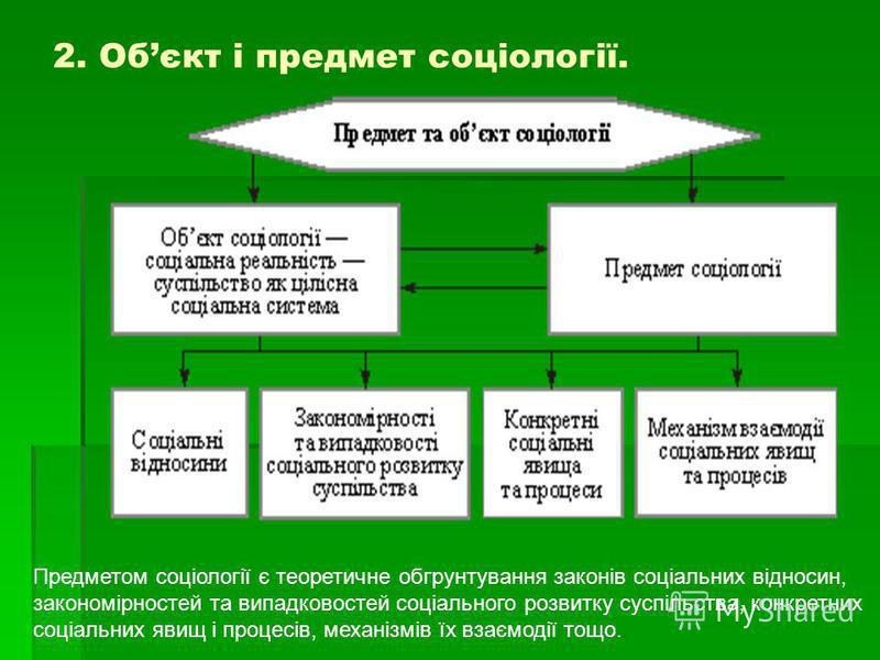 2. Обєкт і предмет соціології. Предметом соціології є теоретичне обгрунтування законів соціальних відносин, закономірностей та випадковостей соціального розвитку суспільства, конкретних соціальних явищ і процесів, механізмів їх взаємодії тощо.