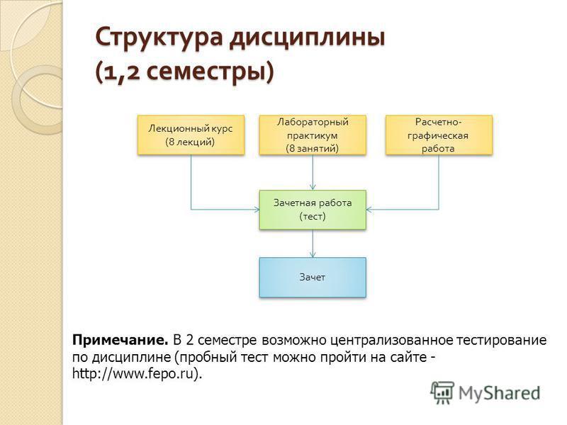Структура дисциплины (1,2 семестры ) Лекционный курс (8 лекций ) Лабораторный практикум (8 занятий ) Расчетно - графическая работа Зачетная работа ( тест ) Зачет Примечание. В 2 семестре возможно централизованное тестирование по дисциплине (пробный т