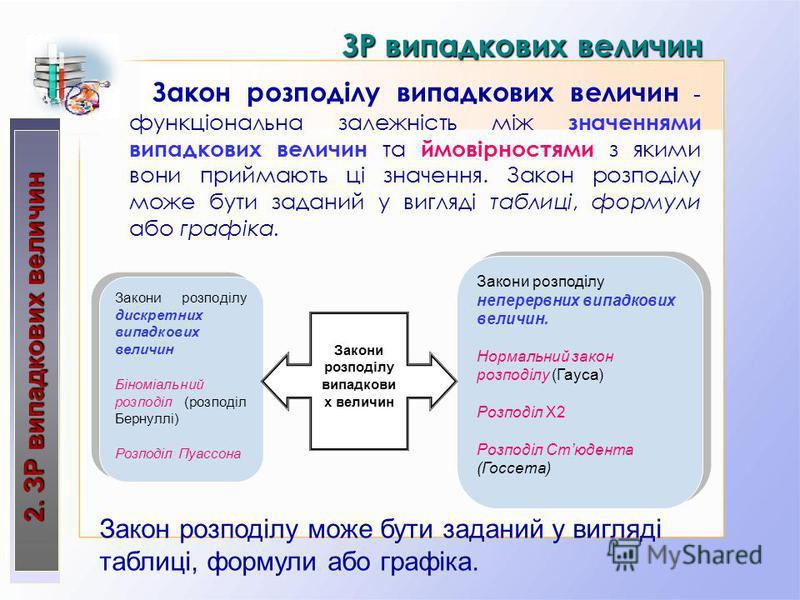 2. ЗР випадкових величин Закон розподілу випадкових величин - функціональна залежність між значеннями випадкових величин та ймовірностями з якими вони приймають ці значення. Закон розподілу може бути заданий у вигляді таблиці, формули або графіка. ЗР