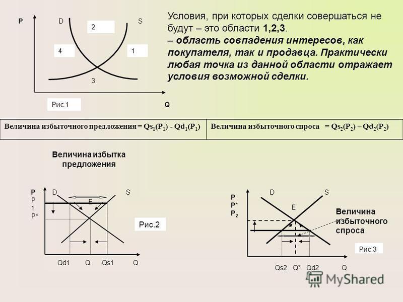 DSP P 1 P* Qd1 Q Qs1 Q E Величина избытка предложения Рис.2 Величина избыточного спроса P P* P 2 SD E Qs2 Q* Qd2 Q Рис.3 Условия, при которых сделки совершаться не будут – это области 1,2,3. – область совпадения интересов, как покупателя, так и прода