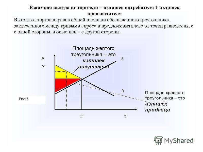 Взаимная выгода от торговли = излишек потребителя + излишек производителя Выгода от торговли равна общей площади обозначенного треугольника, заключенного между кривыми спроса и предложения влево от точки равновесия, с с одной стороны, и осью цен – с