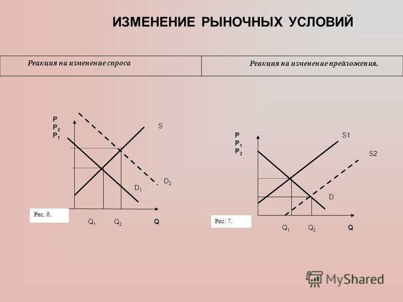 PP2P1PP2P1 S D2D2 D1D1 Q 1 Q 2 Q Рис. 6. PP1P2PP1P2 S1 D Q 1 Q 2 Q Рис. 7. S2 ИЗМЕНЕНИЕ РЫНОЧНЫХ УСЛОВИЙ Реакция на изменение спроса Реакция на изменение предложения.