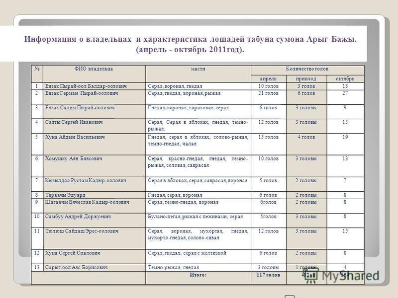 Информация о владельцах и характеристика лошадей табуна самона Арыг-Бажы. (апрель - октябрь 2011 год).