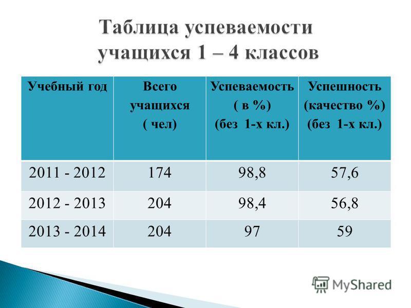 Учебный год Всего учащихся ( чел) Успеваемость ( в %) (без 1-х кл.) Успешность (качество %) (без 1-х кл.) 2011 - 201217498,857,6 2012 - 201320498,456,8 2013 - 20142049759