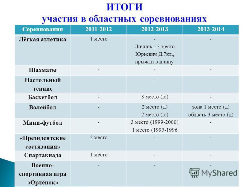 Соревнования 2011-20122012-20132013-2014 Лёгкая атлетика 1 место - Личник : 3 место Юркевич Д.7 кл., прыжки в длину. - Шахматы --- Настольный теннис --- Баскетбол -3 место (ю)- Волейбол - 2 место (д) 2 место (ю) зона 1 место (д) область 3 место (д) М