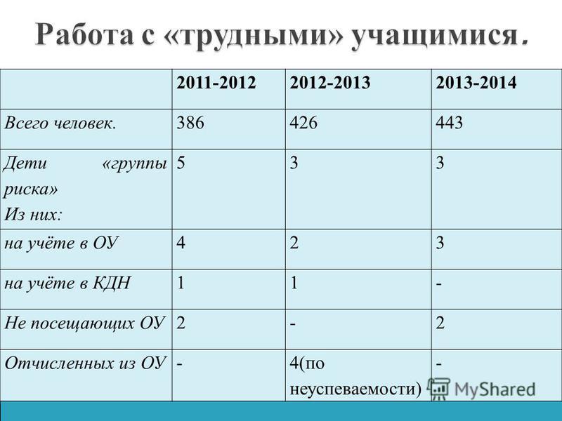 2009-20102010-20112011-2012 Всего человек.413405386 Дети «группы риска» Из них: 775 на учёте в ОУ144 на учёте в КДН631 Не посещающих ОУ1-2 Отчисленных из ОУ-1- 2011-20122012-20132013-2014 Всего человек.386426443 Дети «группы риска» Из них: 533 на учё