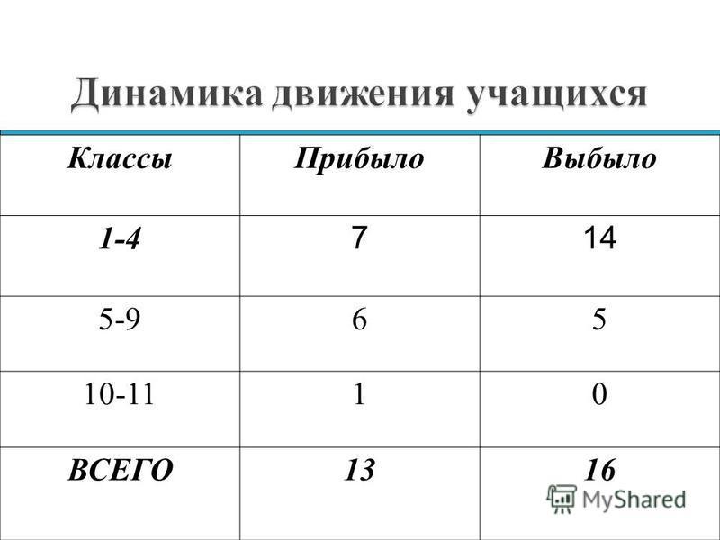 Классы ПрибылоВыбыло 1-4 5-975 10-1124 ВСЕГО99 Классы ПрибылоВыбыло 1-4 714 5-965 10-1110 ВСЕГО1316