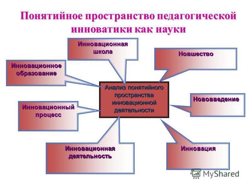Анализ понятийного пространства инновационной деятельности Нововведение Инновационное образование Инновационная деятельность Инновационный процесс Новшество Инновация Понятийное пространство педагогической инноватики как науки Инновационнаяшкола