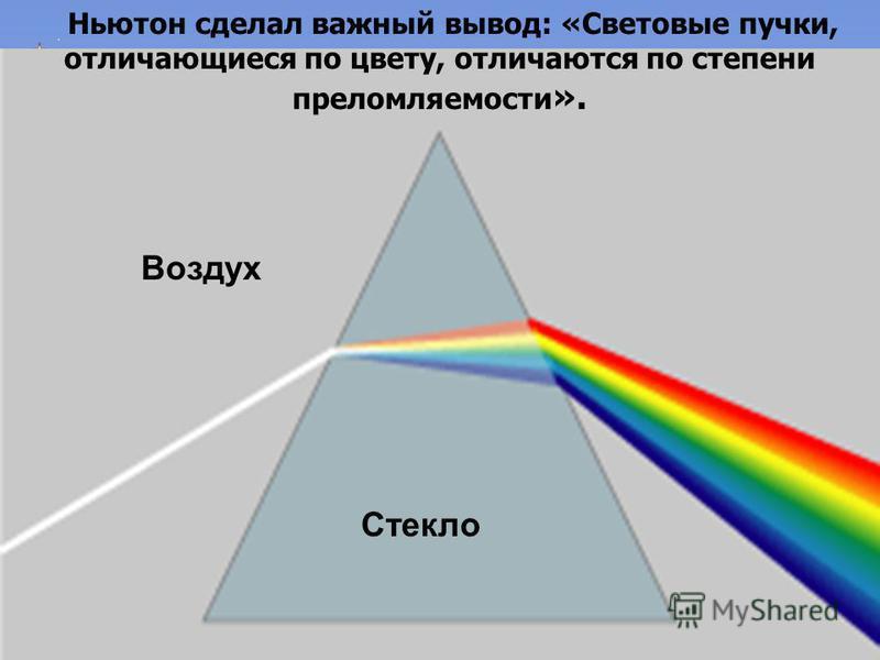 Воздух Стекло Ньютон сделал важный вывод: «Световые пучки, отличающиеся по цвету, отличаются по степени преломляемости ».