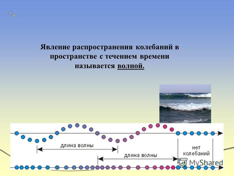 Явление распространения колебаний в пространстве с течением времени называется волной.