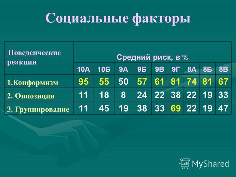 Социальные факторы Поведенчес -кие реакции Высокий риск, в % 10А10Б9А9Б9В9Г8А8Б8В 1.Конфор- миэм 9151928615147 2. Оппозиция 9 127 7 3.Группиро- звание 55419667 7
