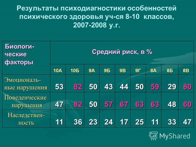 Результаты психодиагностики особенностей психического здоровья уч-ся 8-10 классов, 2007-2008 у.г. Биологические факторы Высокий риск, % 10А10Б9А9Б9В9Г8А8Б8В Эмоциональные нарушения 6 8 17 5 Поведенческие нарушения 566 7 Наследствен- юююность 8