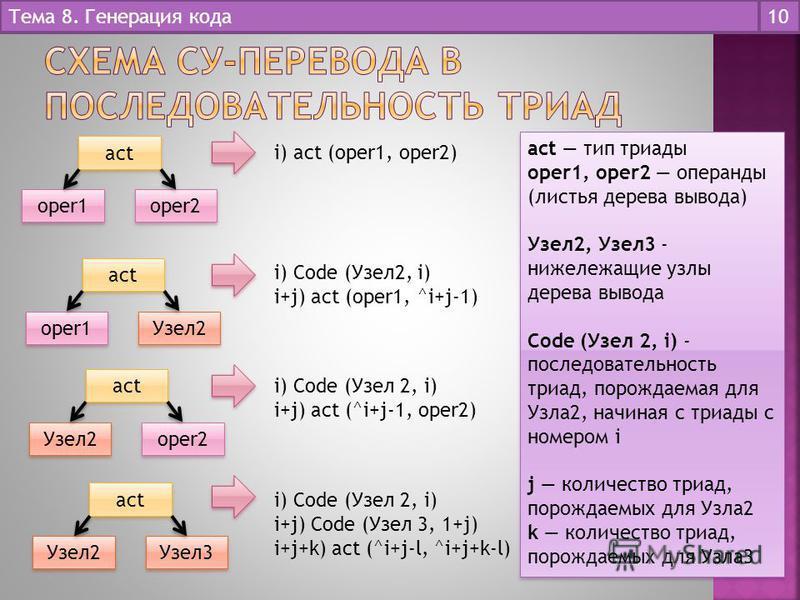 Тема 8. Генерация кода 10 act oper1 oper2 i) act (oper1, oper2) act тип триады oper1, oper2 операнды (листья дерева вывода) Узел 2, Узел 3 - нижележащие узлы дерева вывода Code (Узел 2, i) - последовательность триад, порождаемая для Узла 2, начиная с