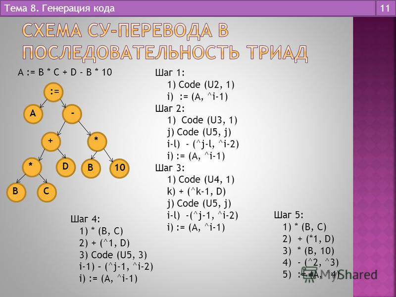 Тема 8. Генерация кода 11 := A - +* D* BC B10 А := В * С + D - В * 10 Шаг 1: 1) Code (U2, 1) i) := (А, ^i-1) Шаг 2: 1) Code (U3, 1) j) Code (U5, j) i-l) - (^j-l, ^i-2) i) := (А, ^i-1) Шаг 3: 1) Code (U4, 1) k) + (^k-1, D) j) Code (U5, j) i-l) -(^j-1,