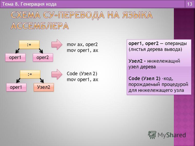 Тема 8. Генерация кода 13 := oper1 oper2 mov ax, oper2 mov oper1, ax oper1, oper2 операнды (листья дерева вывода) Узел 2 - нижележащий узел дерева Code (Узел 2) -код, порождаемый процедурой для нижележащего узла oper1, oper2 операнды (листья дерева в