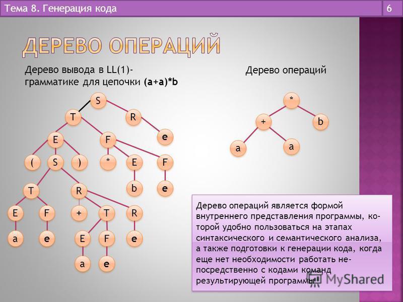 6 S S T T R R e e E E ( ( S S ) ) T T R R E E F F a a e e + + T T R R E E F F e e a a e e F F * * E E b b F F e e * * b b + + a a a a Дерево вывода в LL(1)- грамматике для цепочки (а+а)*b Дерево операций Дерево операций является формой внутреннего пр