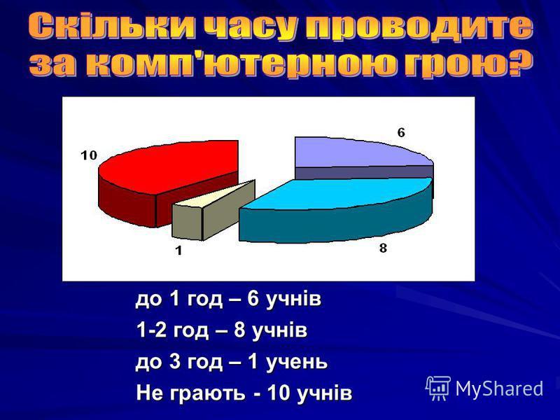 до 1 год – 6 учнів 1-2 год – 8 учнів до 3 год – 1 учень Не грають - 10 учнів