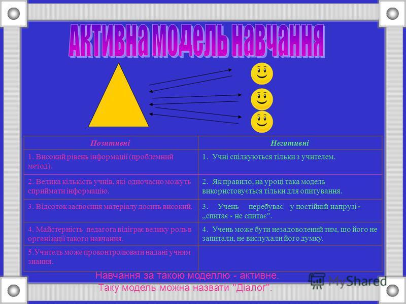 Позитивні Негативні 1. Високий рівень інформації (проблемний метод). 1. Учні спілкуються тільки з учителем. 2. Велика кількість учнів, які одночасно можуть сприймати інформацію. 2. Як правило, на уроці така модель використовується тільки для опитуван