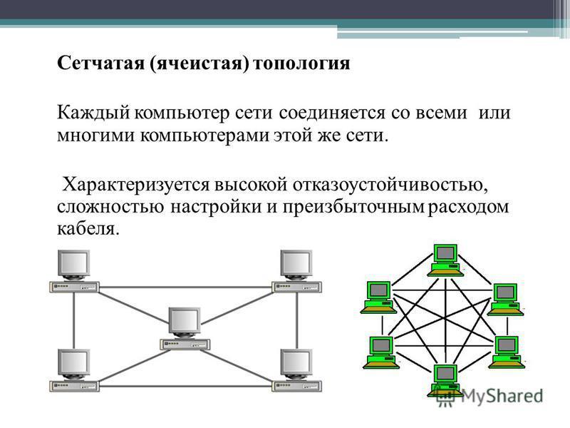 Сетчатая (ячеистая) топология Каждый компьютер сети соединяется со всеми или многими компьютерами этой же сети. Характеризуется высокой отказоустойчивостью, сложностью настройки и преизбыточным расходом кабеля.
