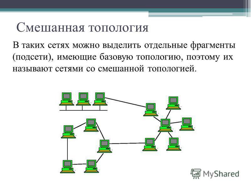Смешанная топология В таких сетях можно выделить отдельные фрагменты (подсети), имеющие базовую топологию, поэтому их называют сетями со смешанной топологией.