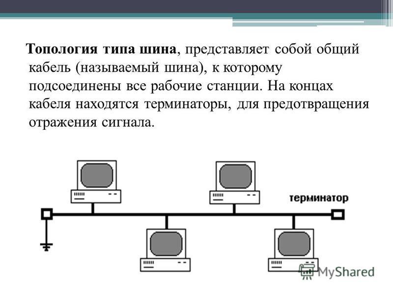 Топология типа шина, представляет собой общий кабель (называемый шина), к которому подсоединены все рабочие станции. На концах кабеля находятся терминаторы, для предотвращения отражения сигнала.