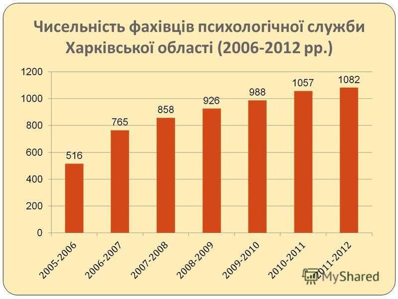 Чисельність фахівців психологічної служби Харківської області (2006-2012 рр.)