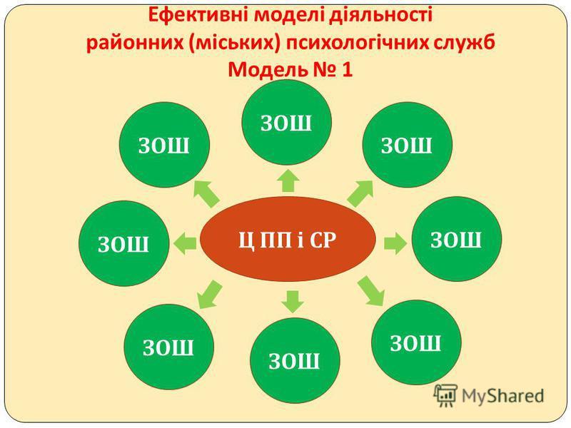 Ефективні моделі діяльності районних ( міських ) психологічних служб Модель 1 Ц ПП і СР ЗОШ