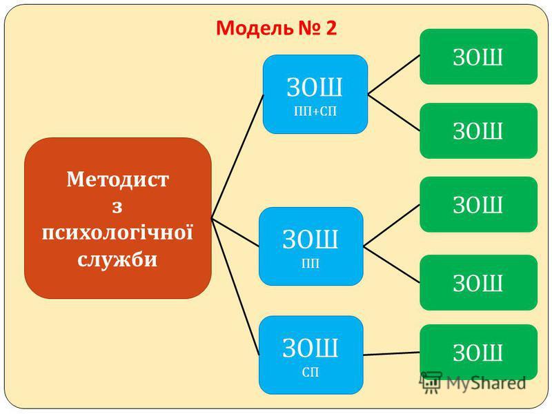 Модель 2 Методист з психологічної служби ЗОШ ПП + СП ЗОШ ПП ЗОШ СП ЗОШ