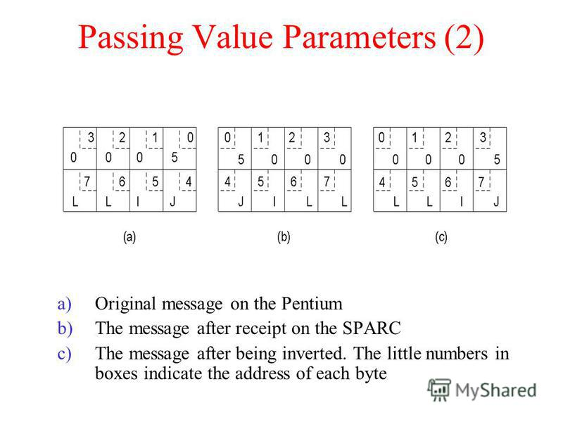 Passing Value Parameters (2) a)Original message on the Pentium b)The message after receipt on the SPARC c)The message after being inverted. The little numbers in boxes indicate the address of each byte