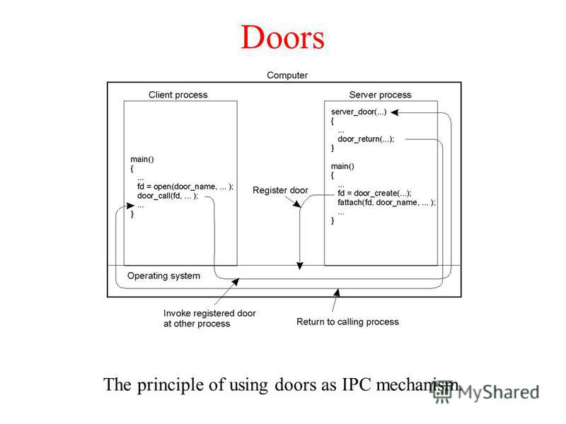 Doors The principle of using doors as IPC mechanism.