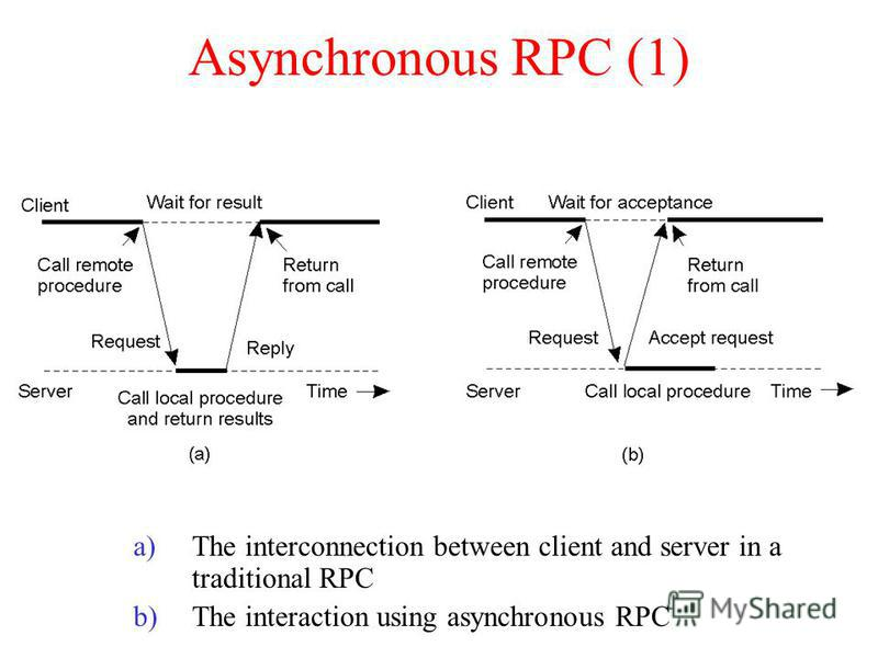 Asynchronous RPC (1) a)The interconnection between client and server in a traditional RPC b)The interaction using asynchronous RPC 2-12