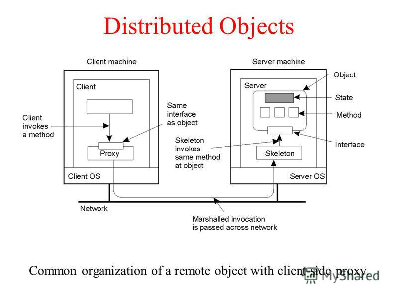 Distributed Objects Common organization of a remote object with client-side proxy. 2-16