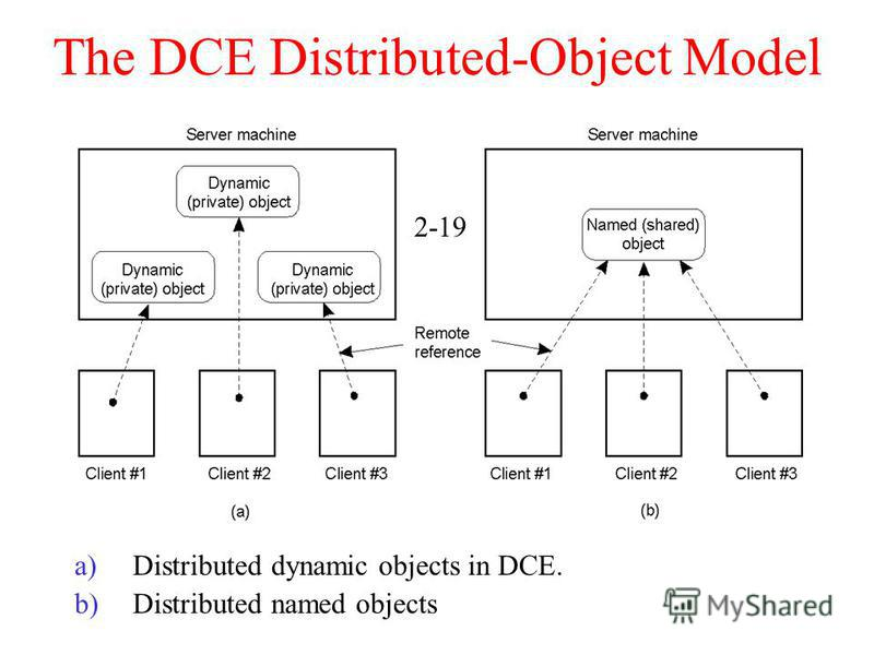 The DCE Distributed-Object Model a)Distributed dynamic objects in DCE. b)Distributed named objects 2-19