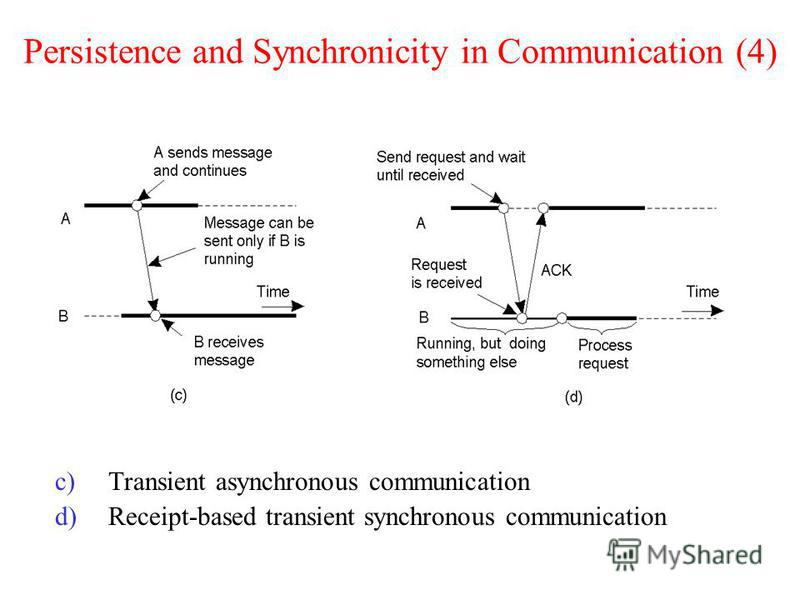 Persistence and Synchronicity in Communication (4) c)Transient asynchronous communication d)Receipt-based transient synchronous communication 2-22.2